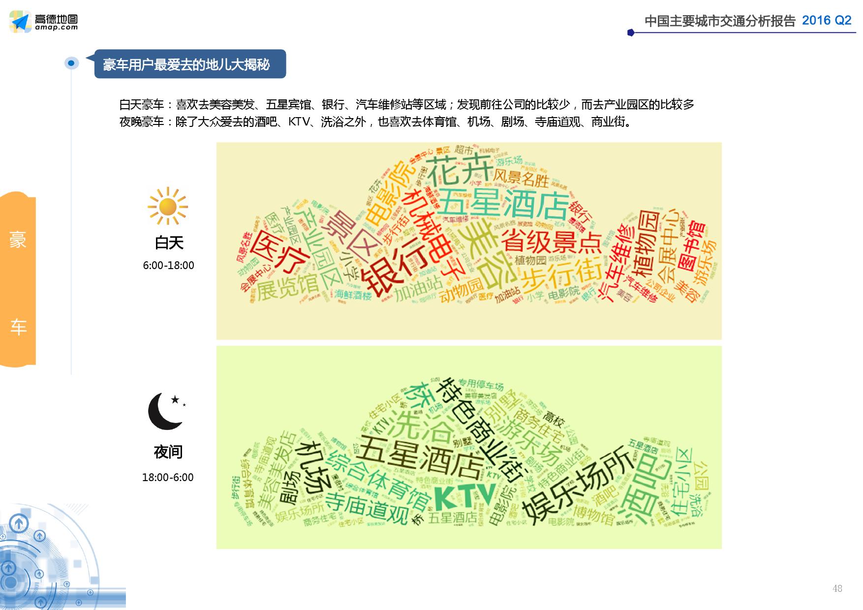 2016年Q2中国主要城市交通分析报告_000048