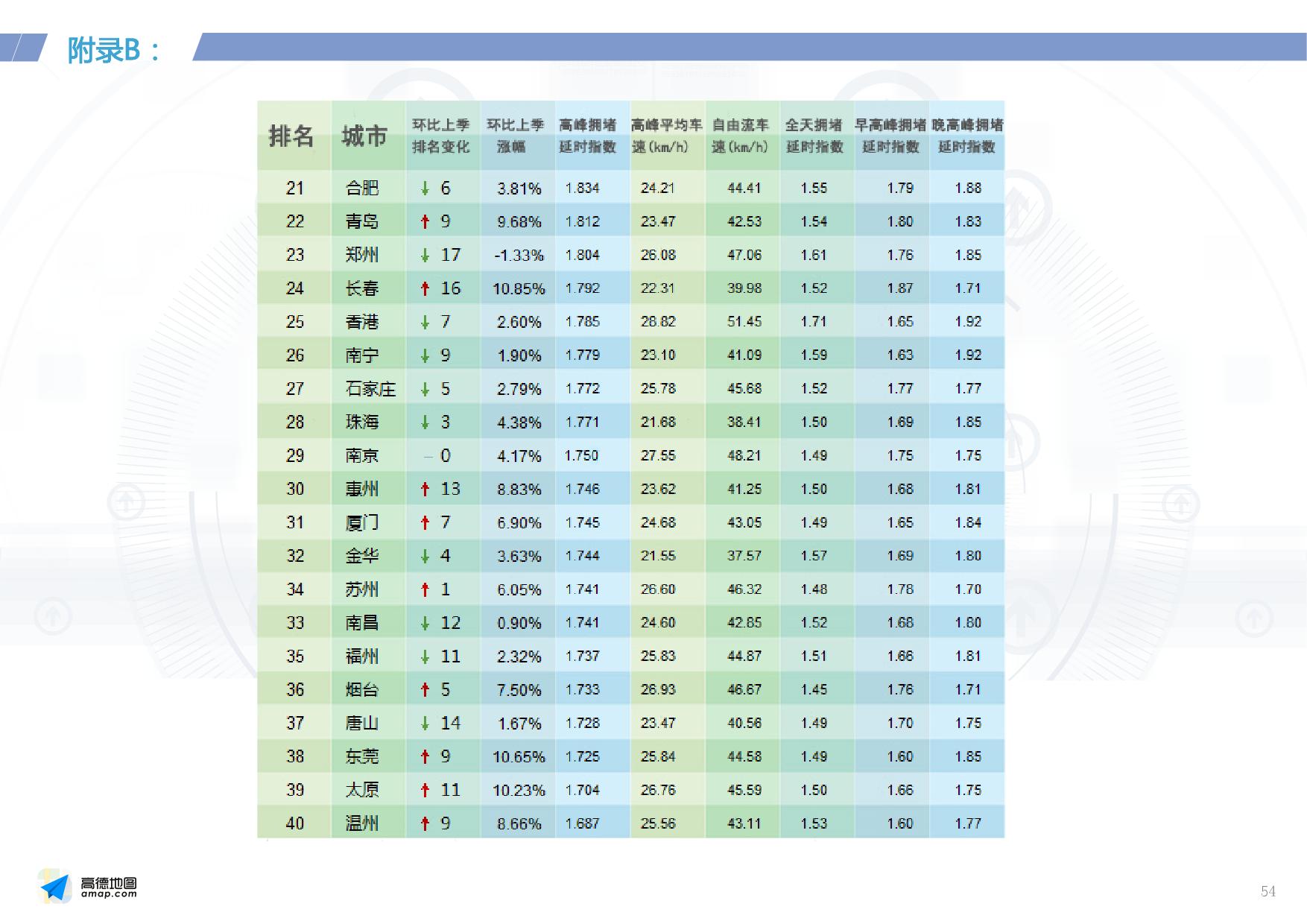 2016年Q2中国主要城市交通分析报告_000054