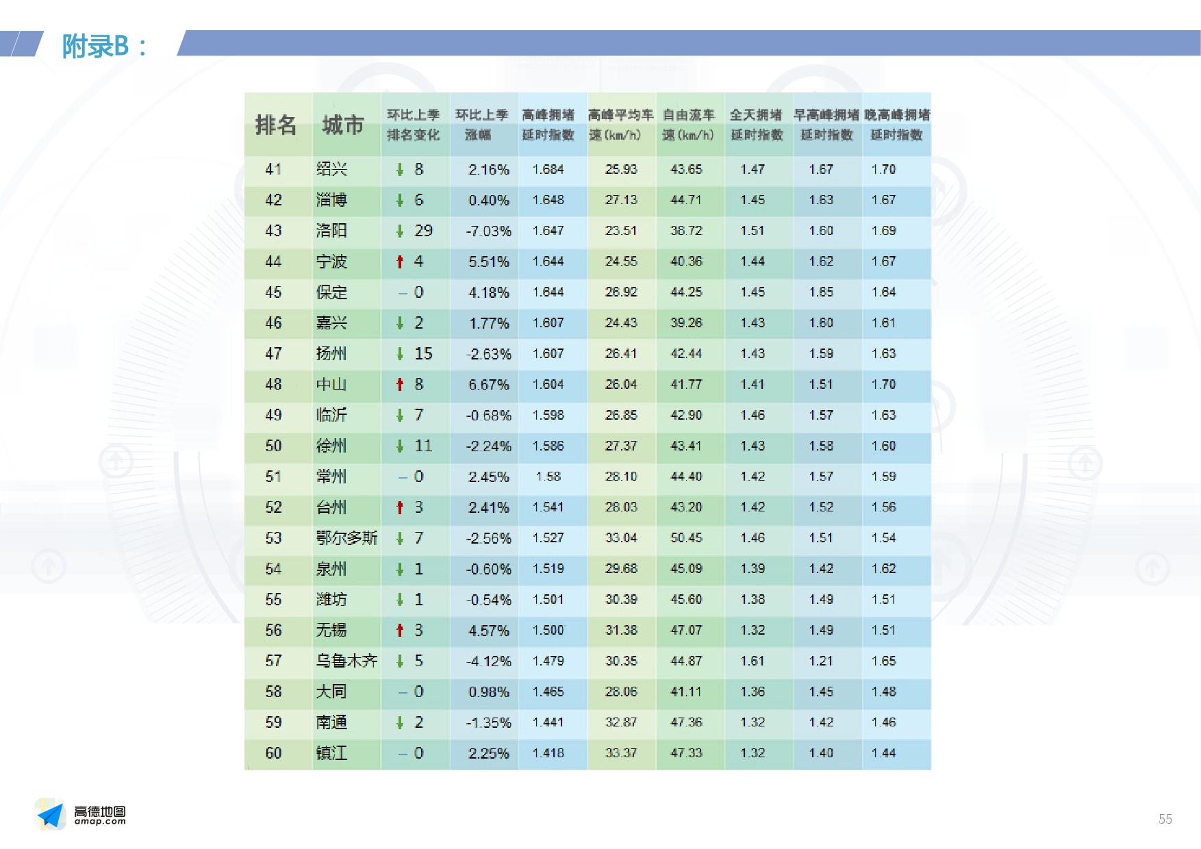 2016年Q2中国主要城市交通分析报告_000055