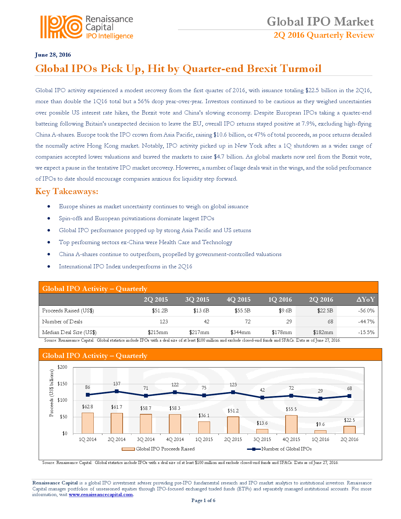 2016年Q2全球IPO融资报告_000001