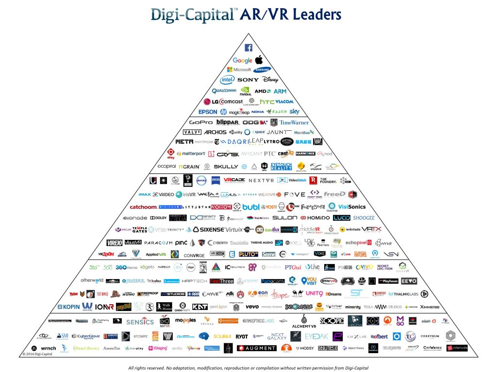 Digi-Capital-ARVR-Leaders-Q2-2016-1024x768