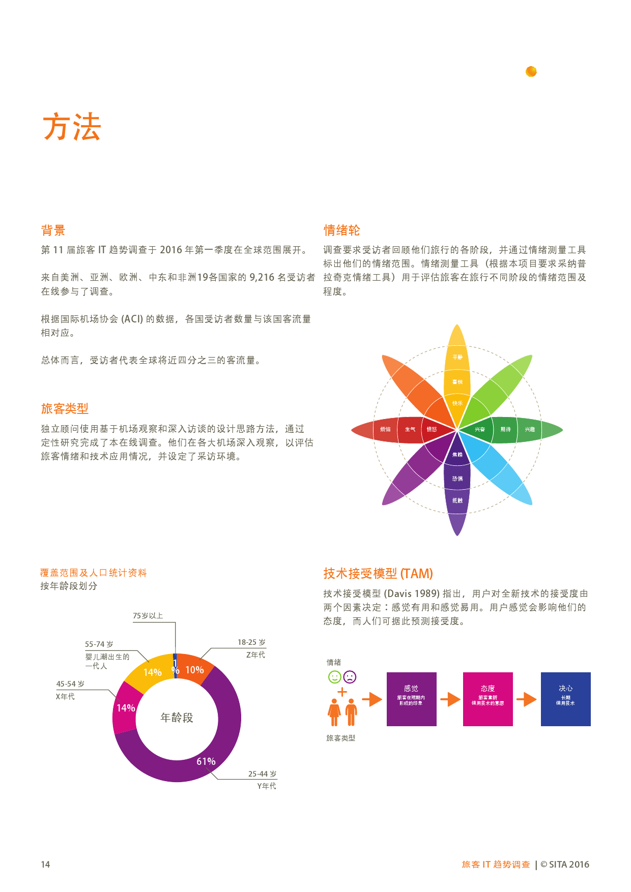 SITA:2016年中国旅客IT趋势调查_000013