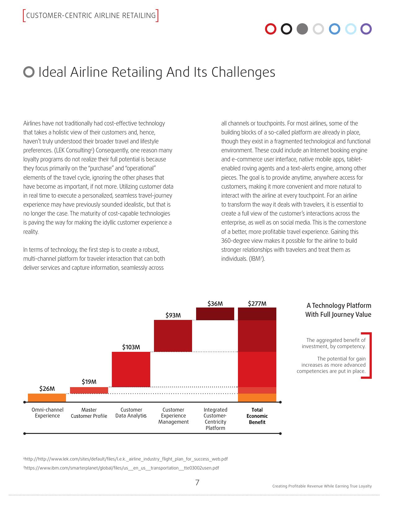Sabre:探索以客户为中心的零售航空公司_000007
