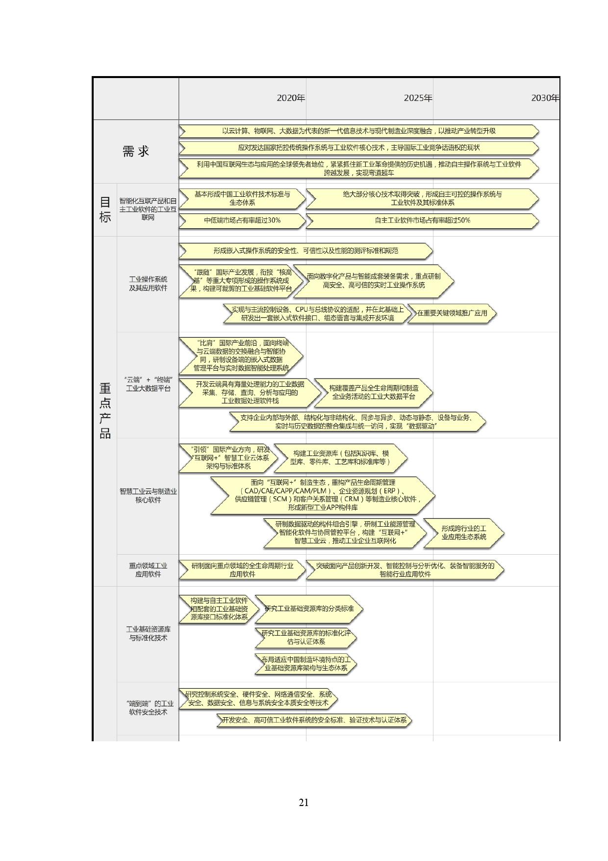《中国制造 2025》重点领域技术路线图_000027