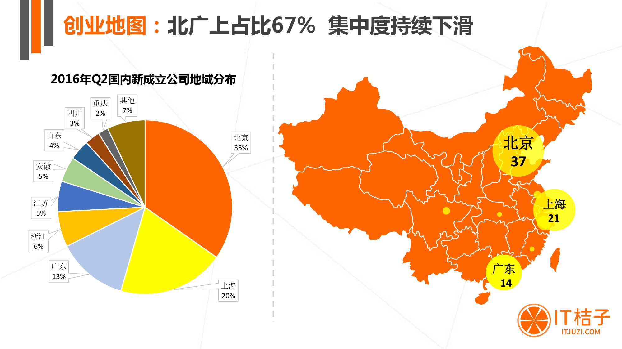 【IT桔子】2016年Q2中国互联网创业投资分析报告_000005