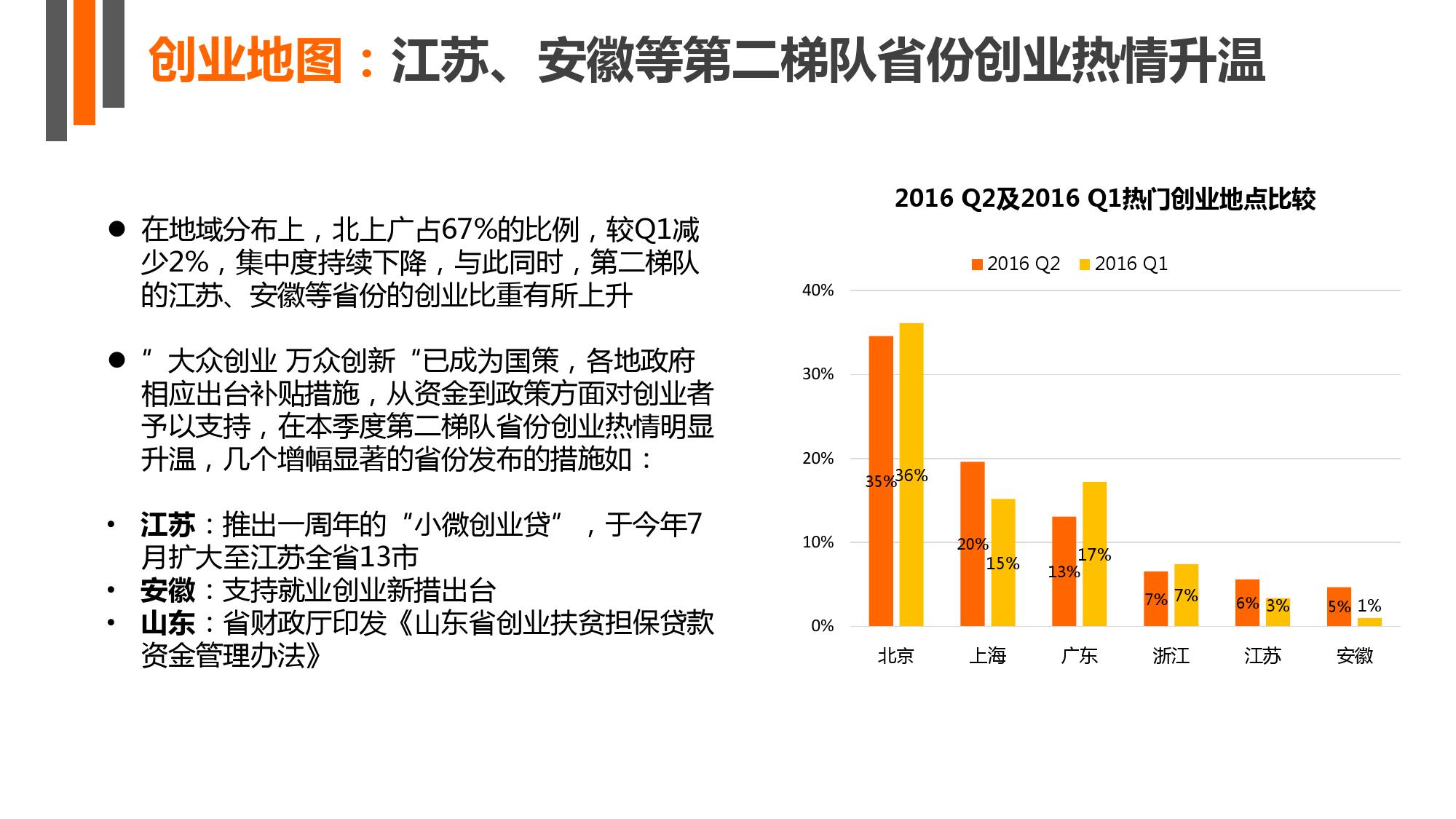 【IT桔子】2016年Q2中国互联网创业投资分析报告_000006