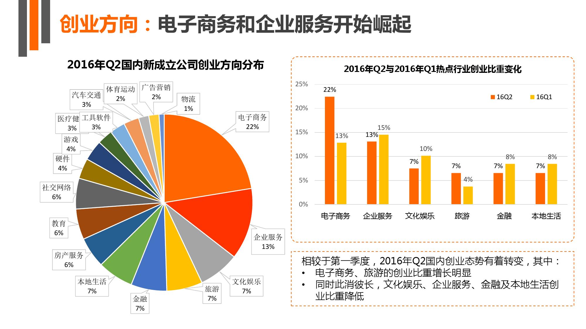 【IT桔子】2016年Q2中国互联网创业投资分析报告_000007