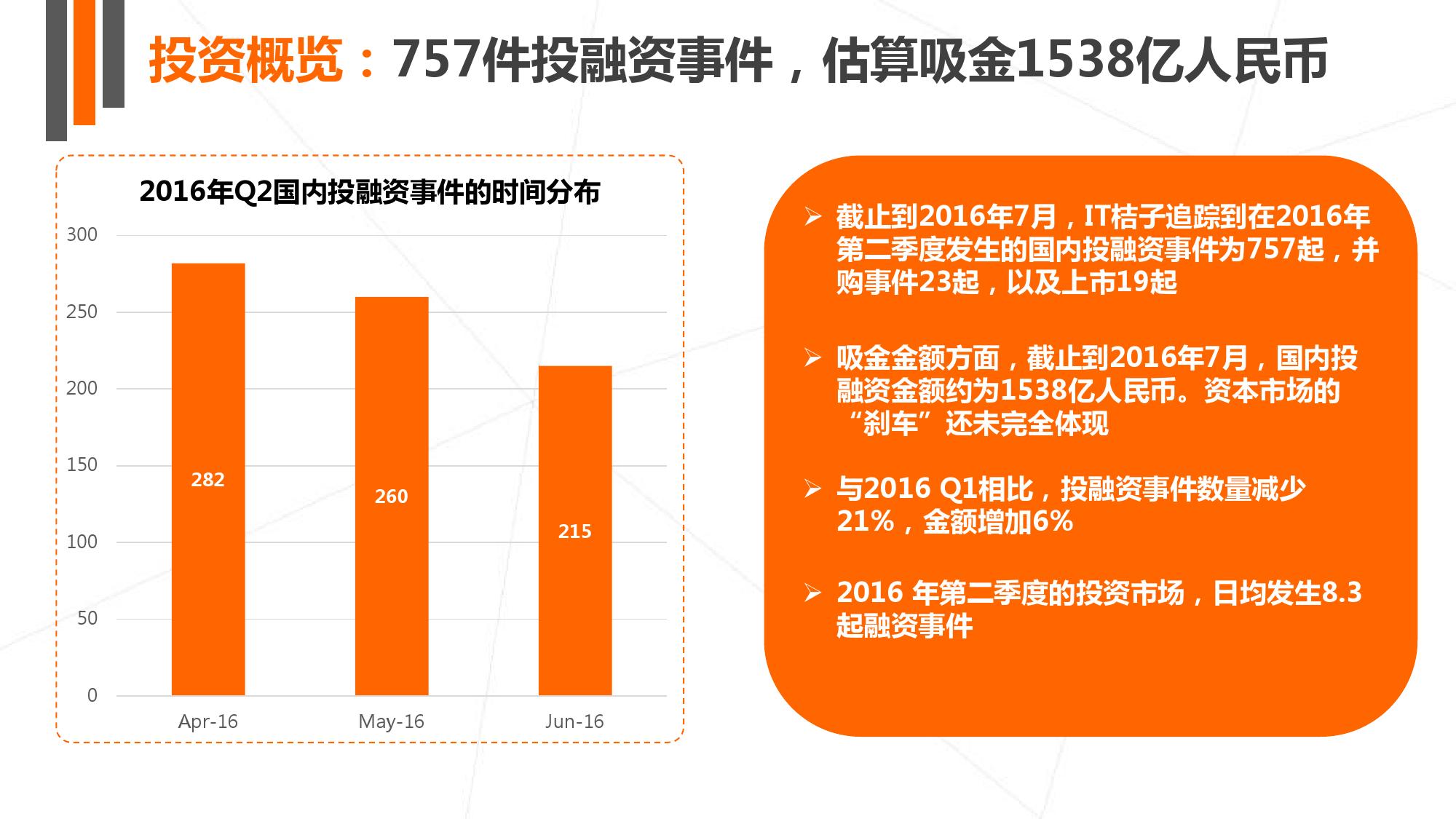 【IT桔子】2016年Q2中国互联网创业投资分析报告_000011