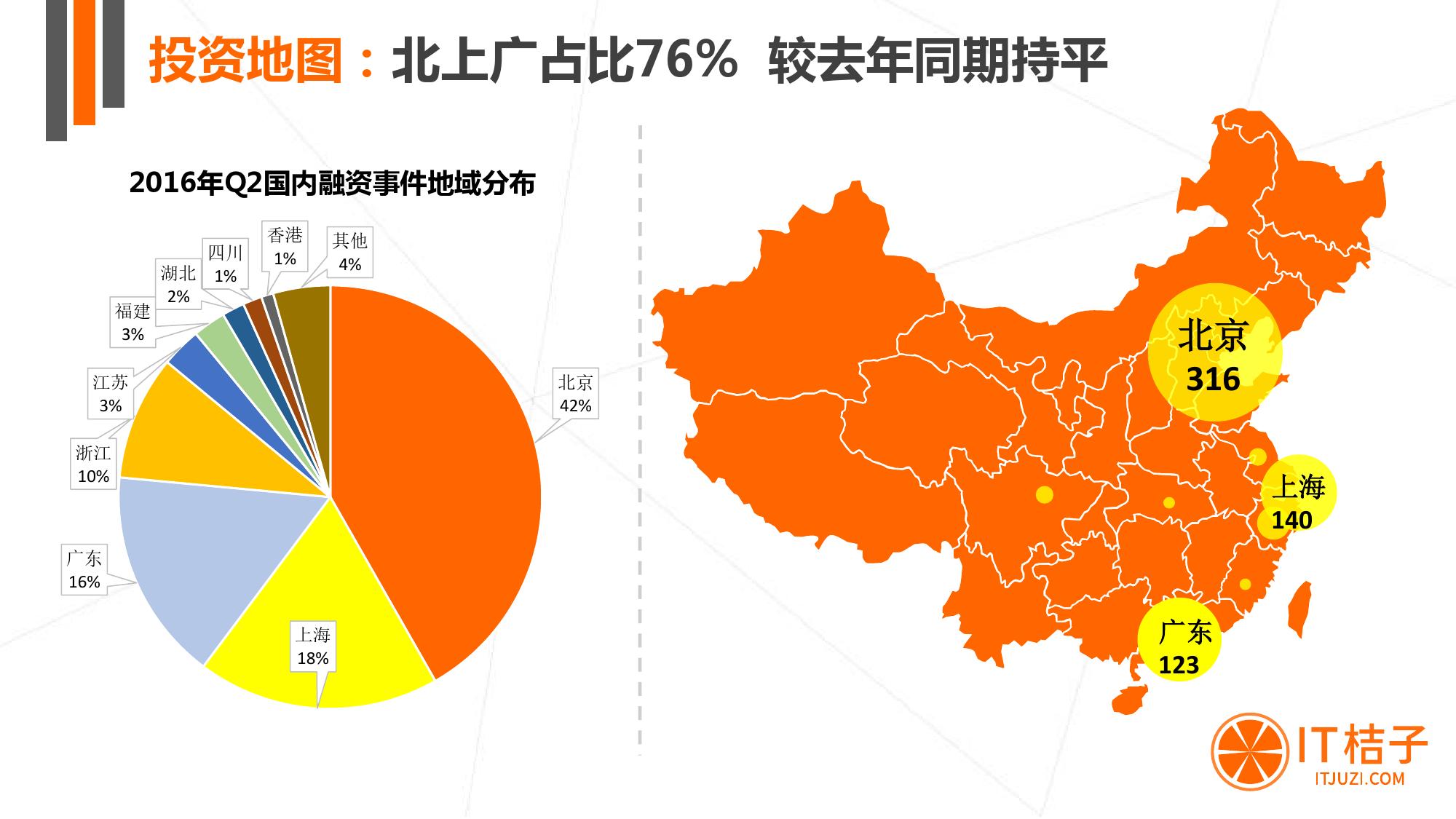 【IT桔子】2016年Q2中国互联网创业投资分析报告_000012