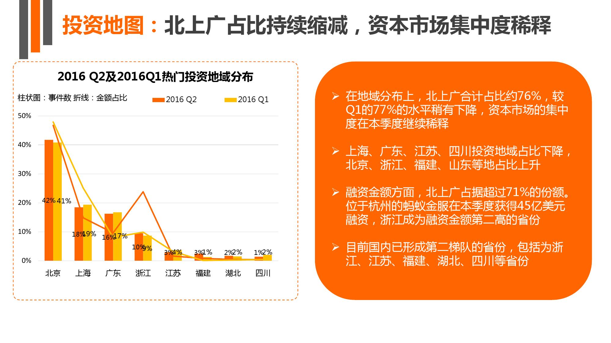 【IT桔子】2016年Q2中国互联网创业投资分析报告_000013