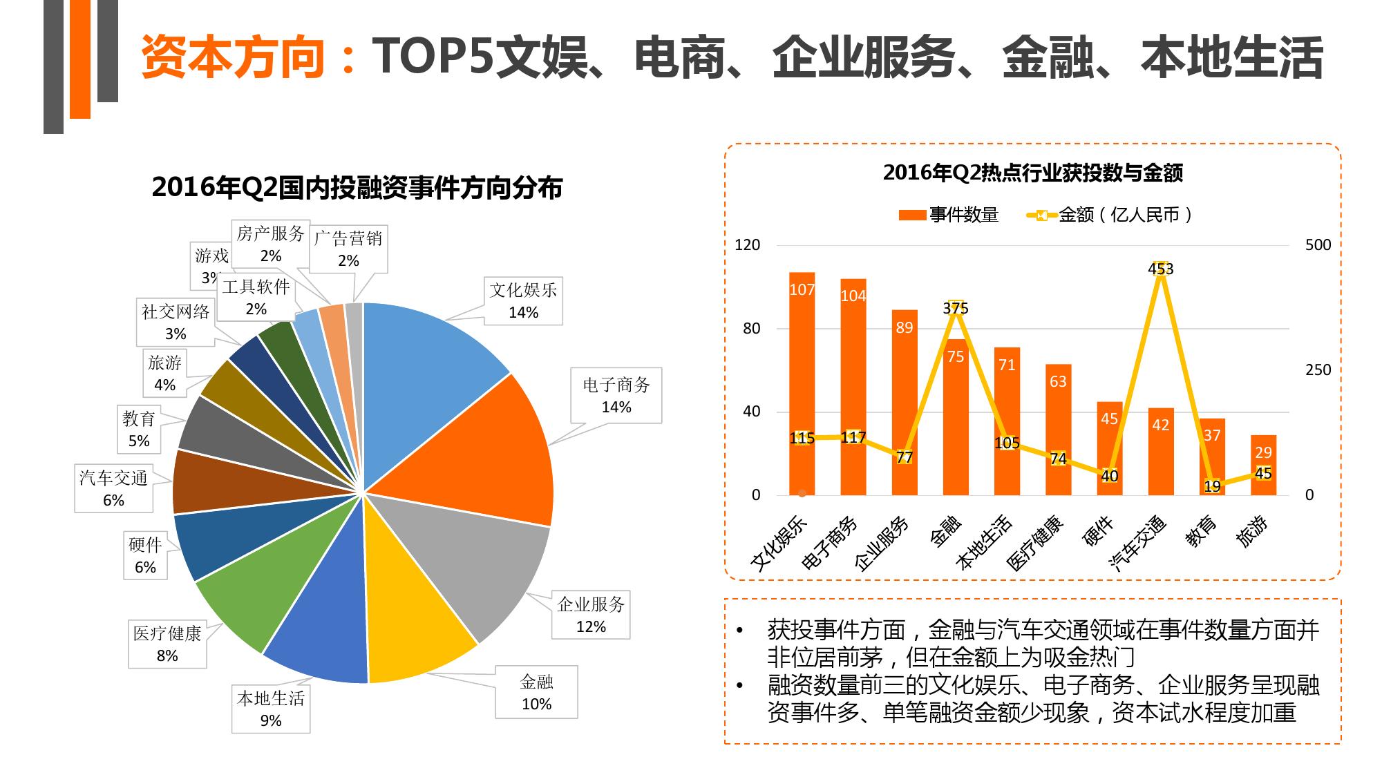 【IT桔子】2016年Q2中国互联网创业投资分析报告_000014