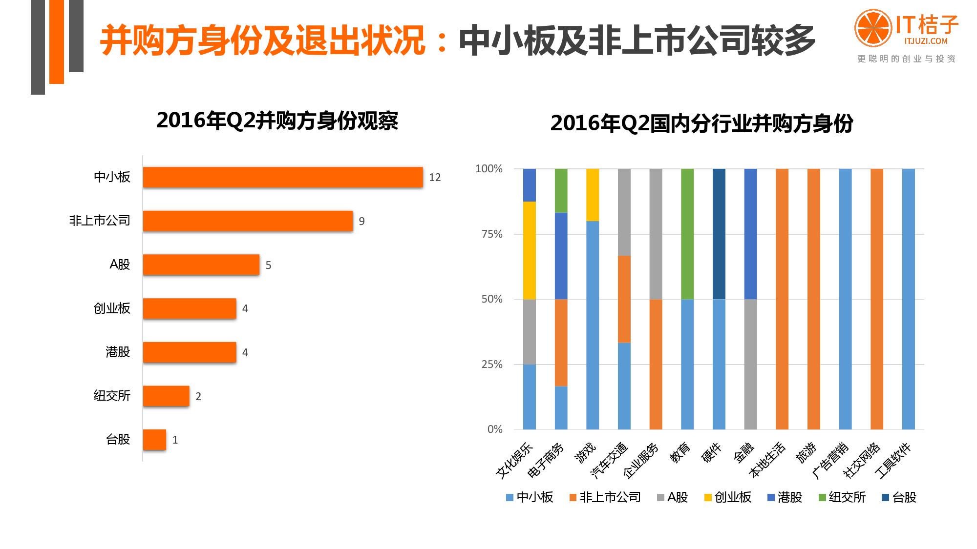【IT桔子】2016年Q2中国互联网创业投资分析报告_000023