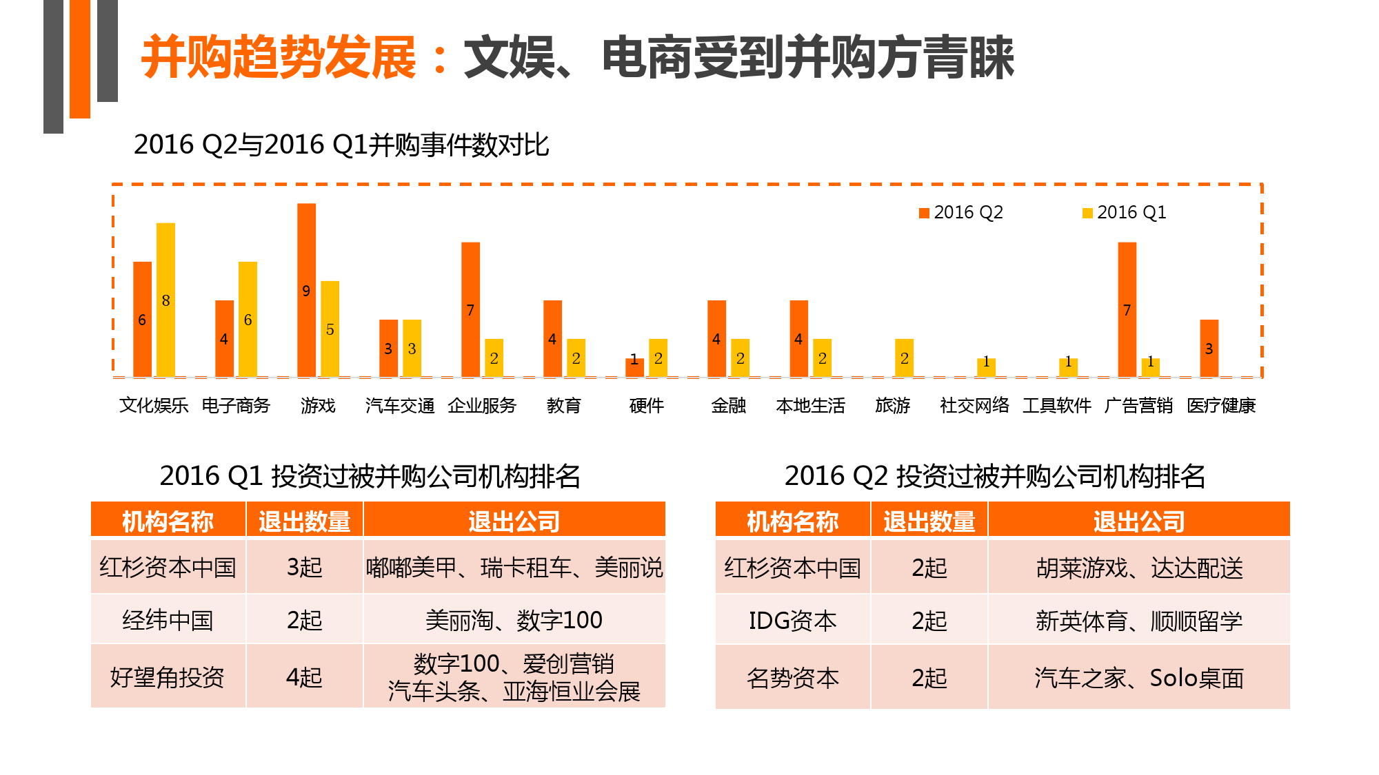 【IT桔子】2016年Q2中国互联网创业投资分析报告_000024