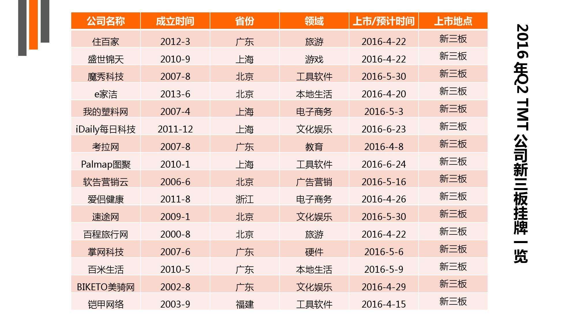 【IT桔子】2016年Q2中国互联网创业投资分析报告_000025
