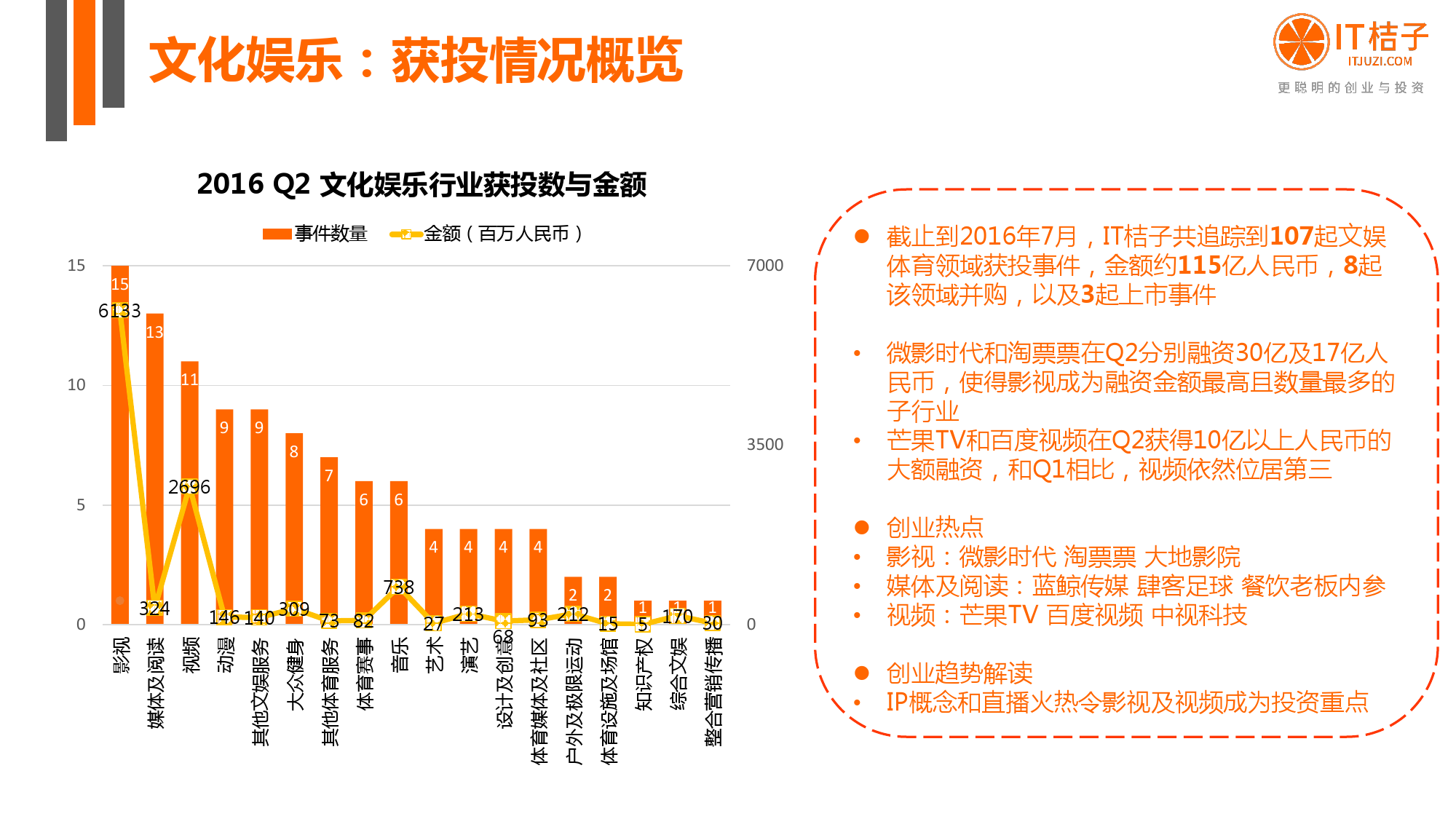 【IT桔子】2016年Q2中国互联网创业投资分析报告_000030