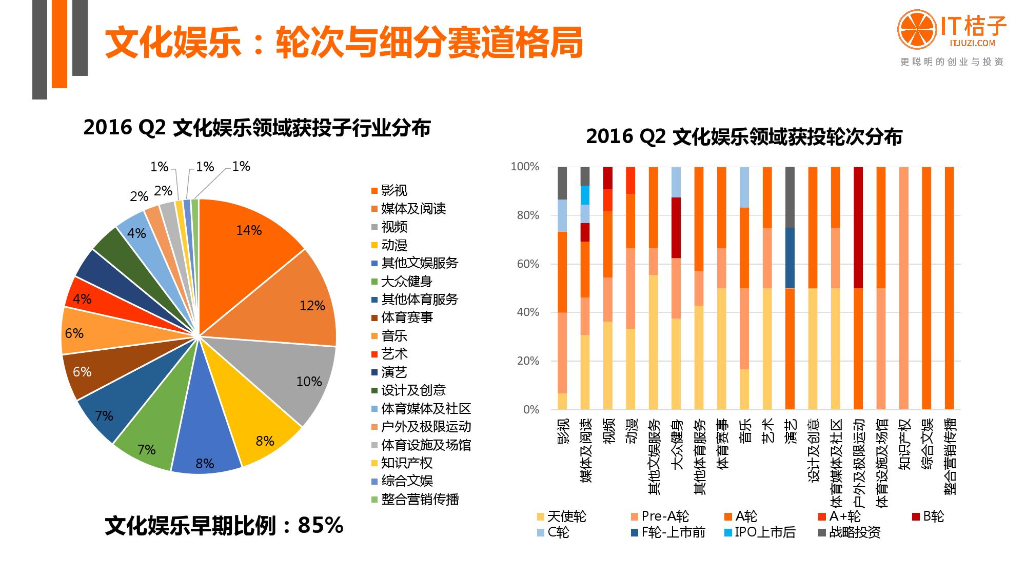 【IT桔子】2016年Q2中国互联网创业投资分析报告_000031