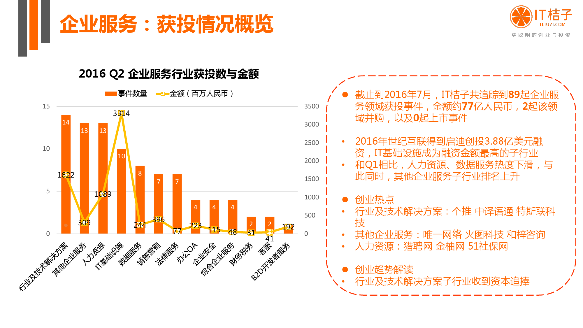 【IT桔子】2016年Q2中国互联网创业投资分析报告_000033