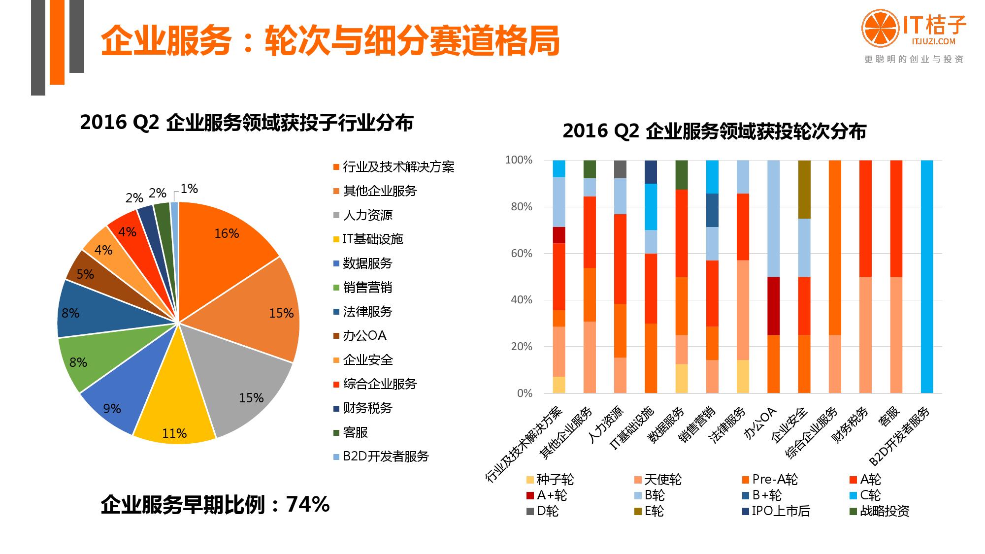 【IT桔子】2016年Q2中国互联网创业投资分析报告_000034