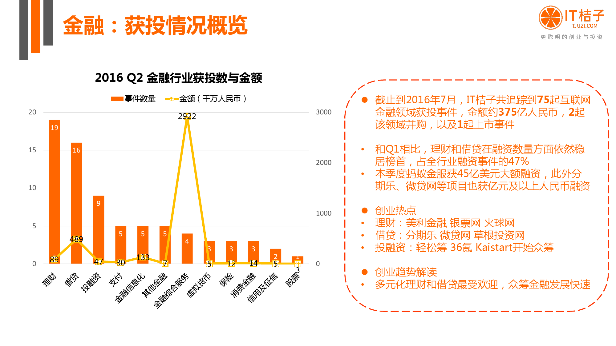 【IT桔子】2016年Q2中国互联网创业投资分析报告_000038