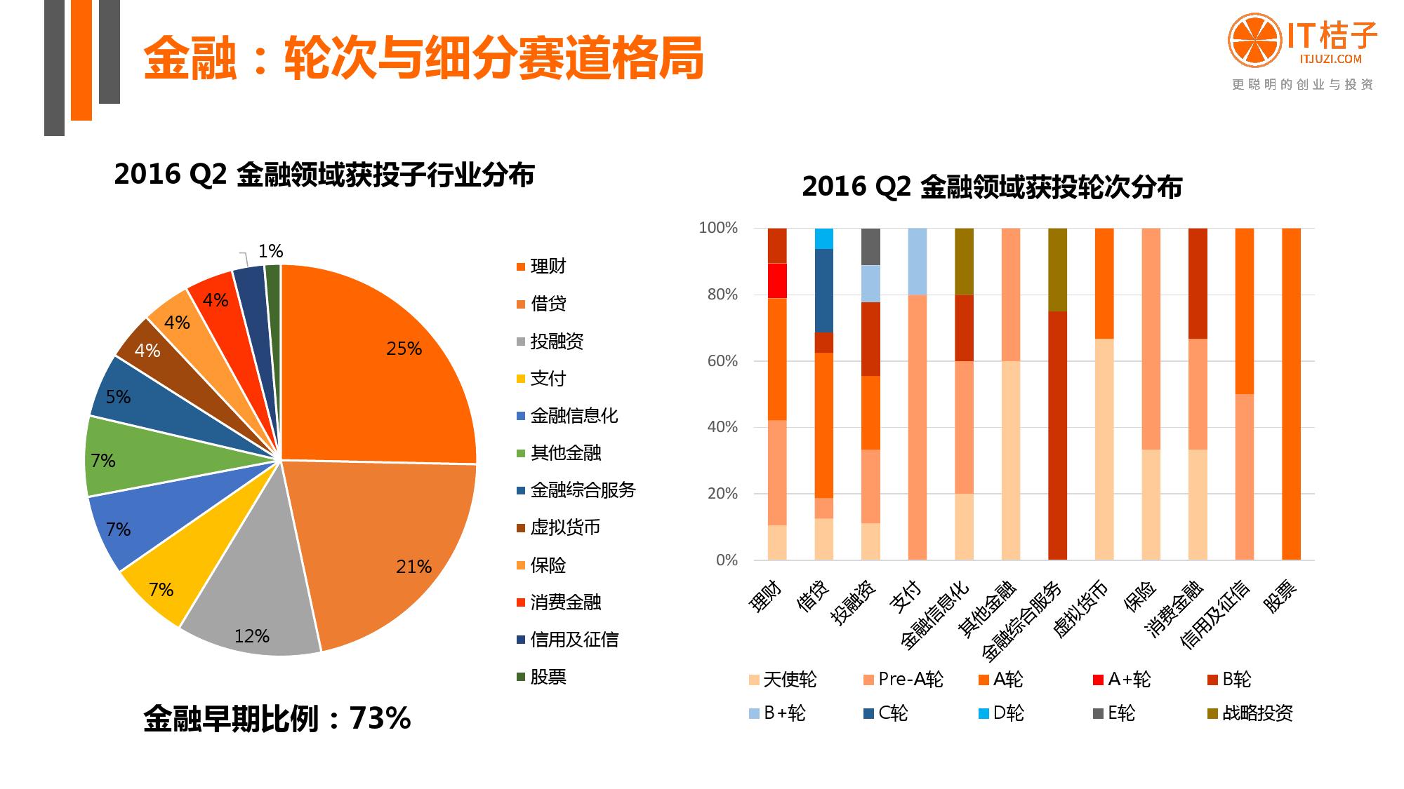 【IT桔子】2016年Q2中国互联网创业投资分析报告_000039