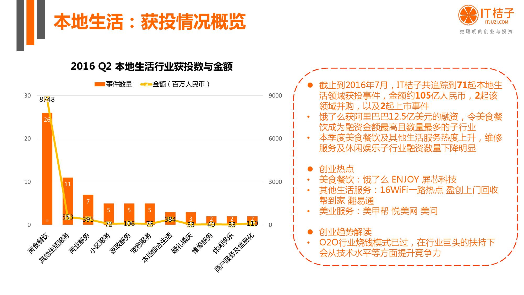 【IT桔子】2016年Q2中国互联网创业投资分析报告_000041