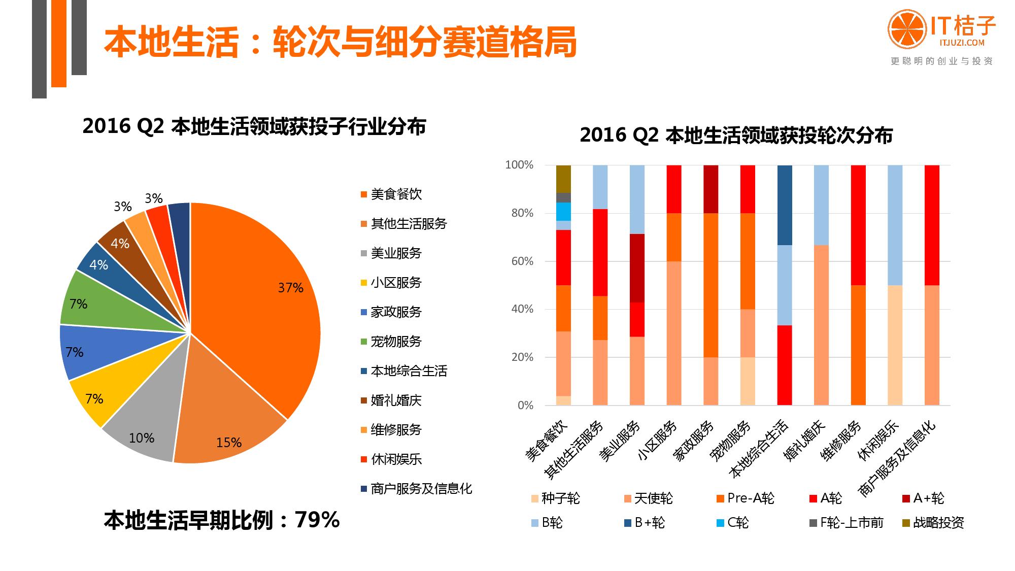 【IT桔子】2016年Q2中国互联网创业投资分析报告_000042