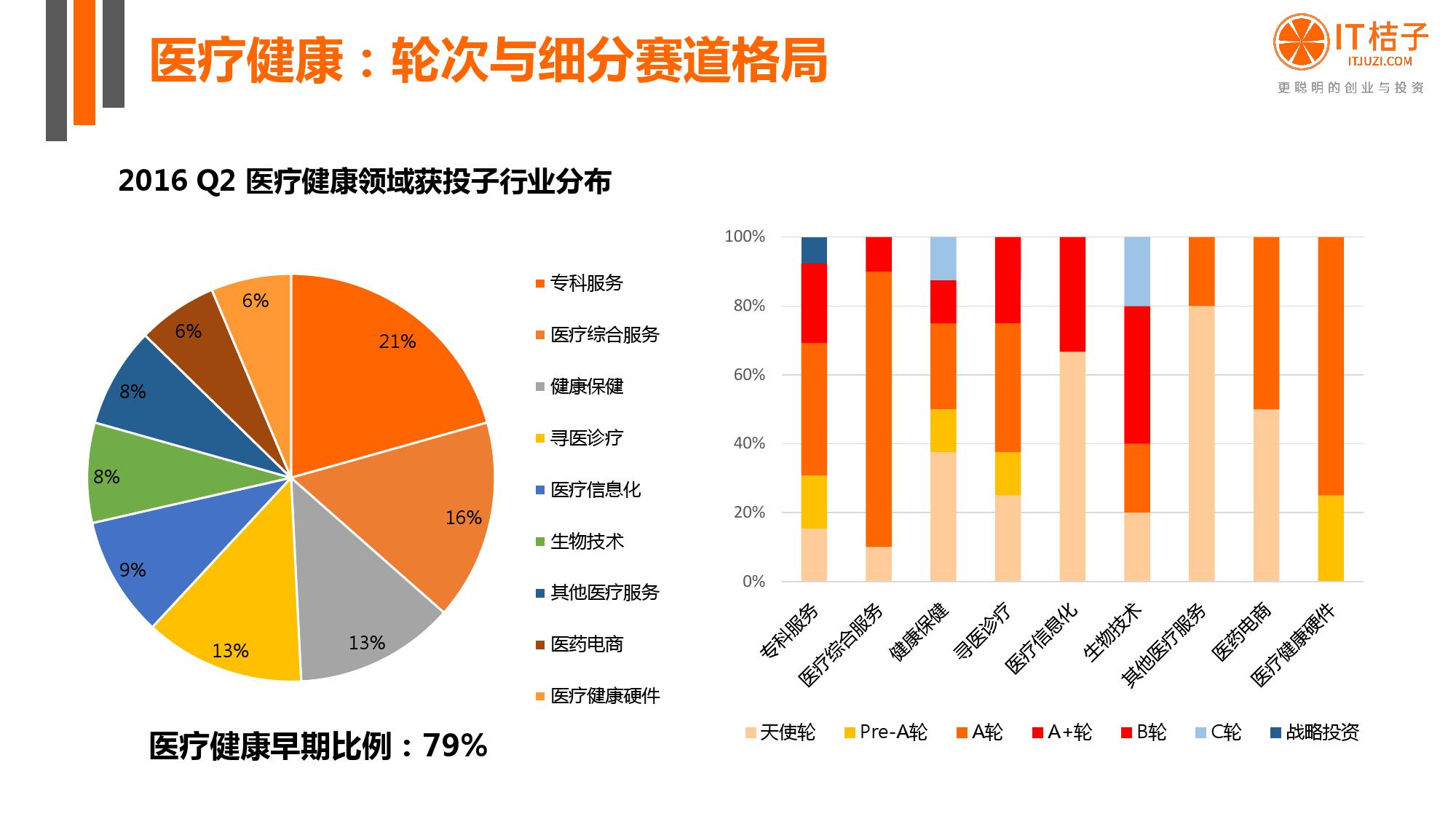【IT桔子】2016年Q2中国互联网创业投资分析报告_000045