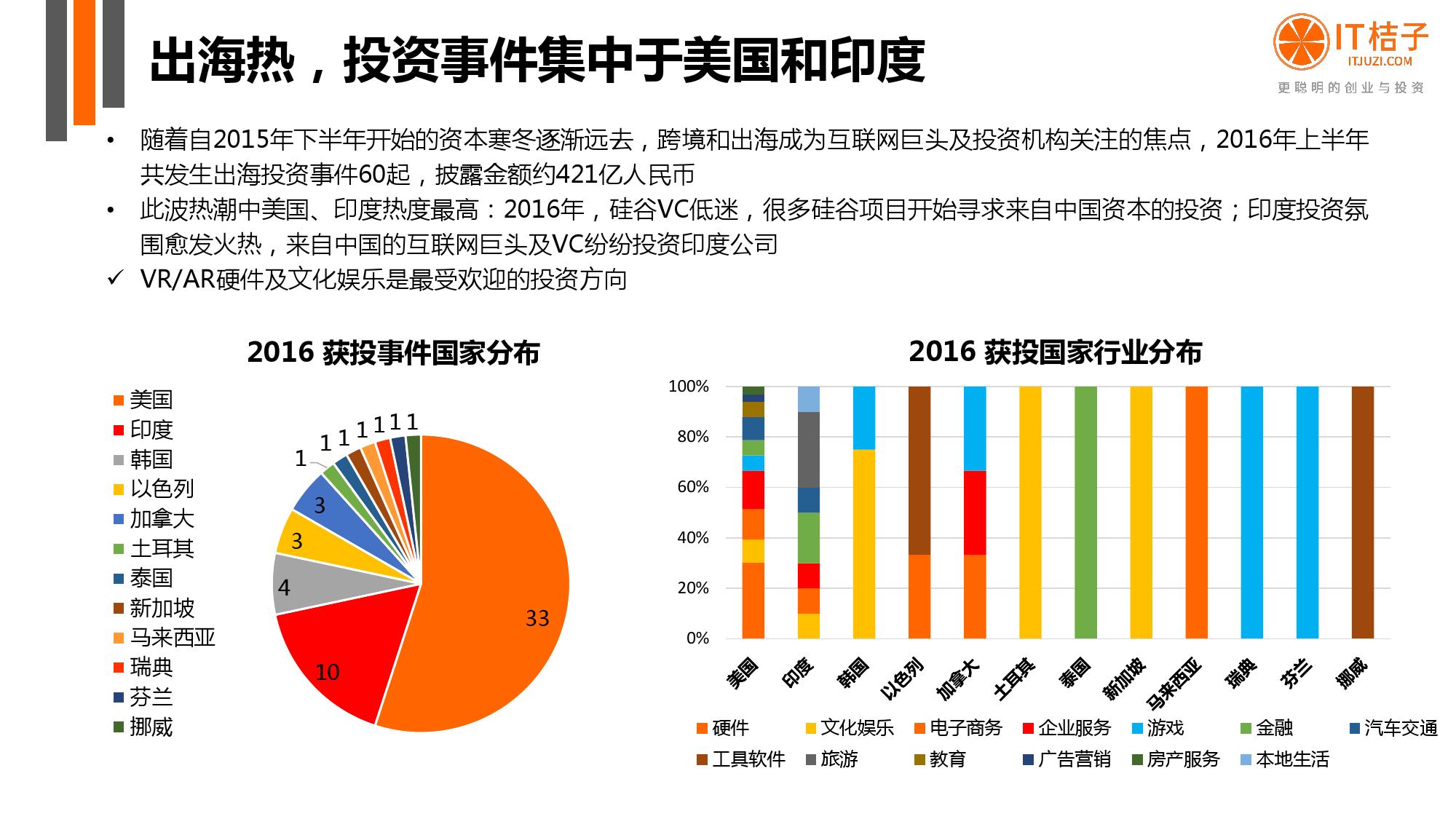 【IT桔子】2016年Q2中国互联网创业投资分析报告_000047