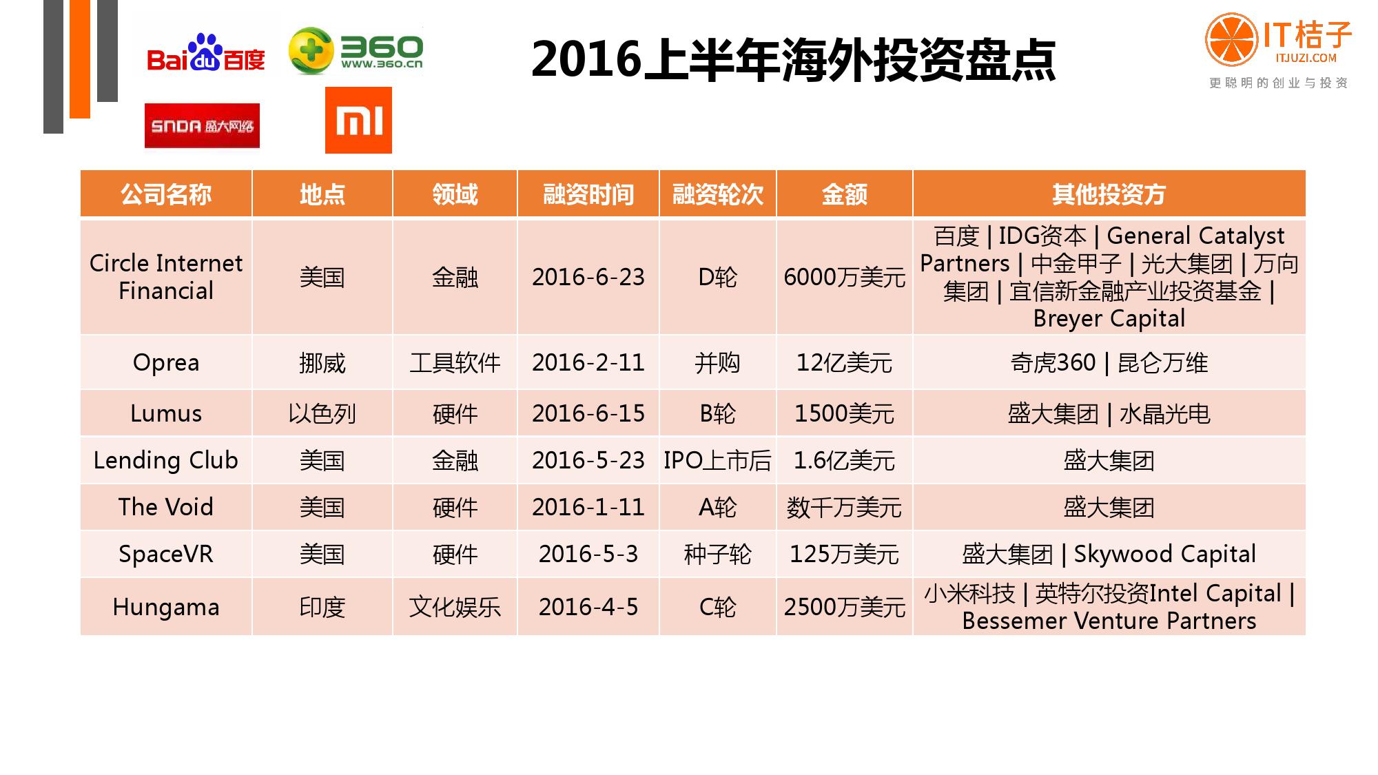 【IT桔子】2016年Q2中国互联网创业投资分析报告_000055