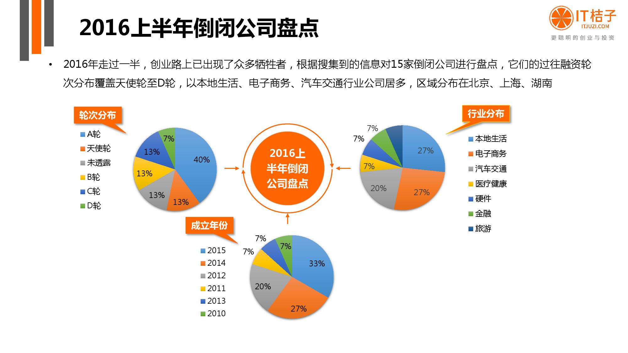 【IT桔子】2016年Q2中国互联网创业投资分析报告_000057