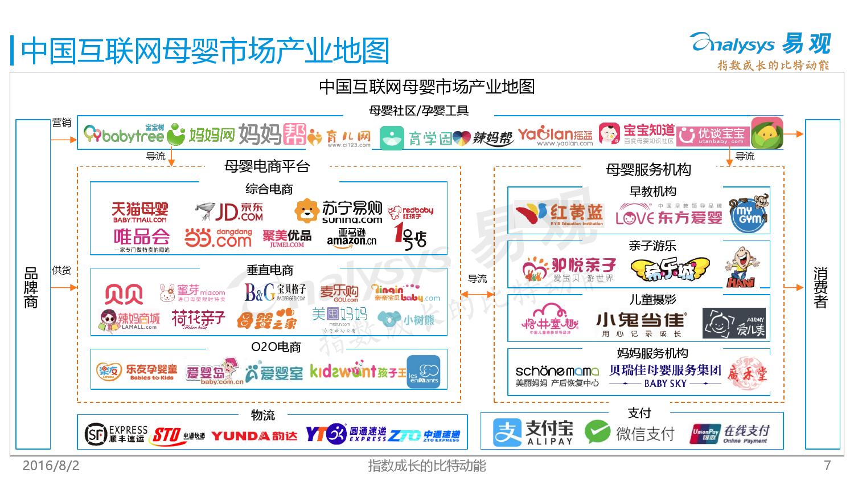中国母婴电商市场年度综合报告2016V5_000007