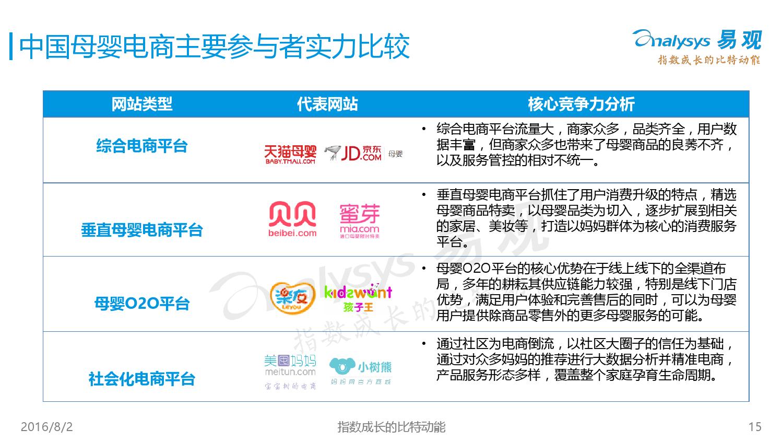 中国母婴电商市场年度综合报告2016V5_000015