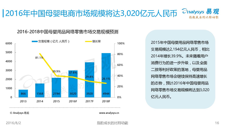中国母婴电商市场年度综合报告2016V5_000016