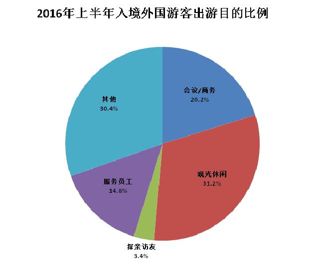 (五)上半年中国公民出境旅游人数达5903万人次 1-6月累计,中国公民出境旅游人数5903万人次,比上年同期增长4.3%。 二、下半年旅游经济形势分析 (一)旅游消费走势 1、国内旅游继续保持两位数的增速 旅游业将继续领跑宏观经济。我国经济进入结构深度调整的关键期,传统货币政策和财政政策效应弱化,经济增速将缓慢筑底,企稳后继续呈L型走势。在此背景下,旅游一枝独秀的地位将更加明显。 旅游需求升级空间更加凸显。目前,观光、休闲等传统旅游消费稳定发展,度假旅游受制于供给缺口、休假时长偏短、多数地区经济发展
