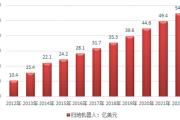 2015年全球扫地机器人市场规模约为24.2亿美元