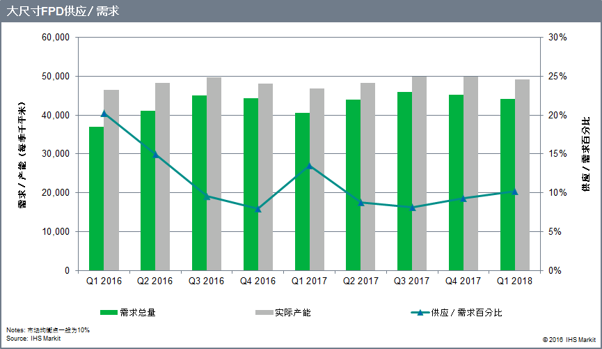 160802 Display supply demand PR_CN