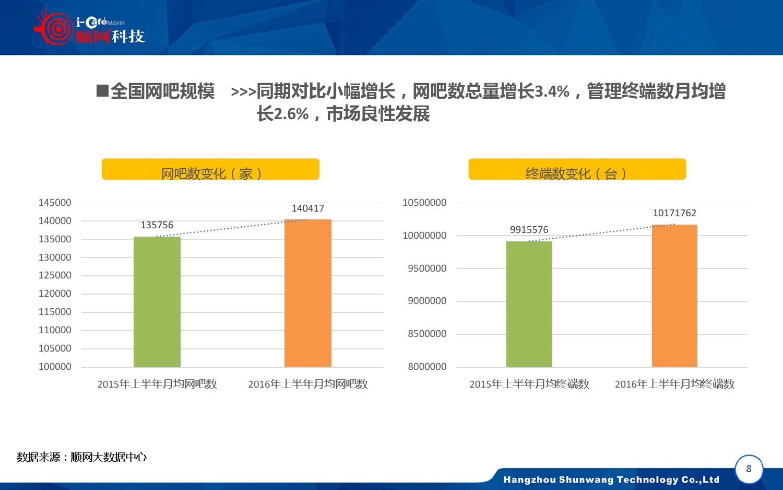 2015-2016年中国网吧行业顺网大数据报告蓝皮书_000009