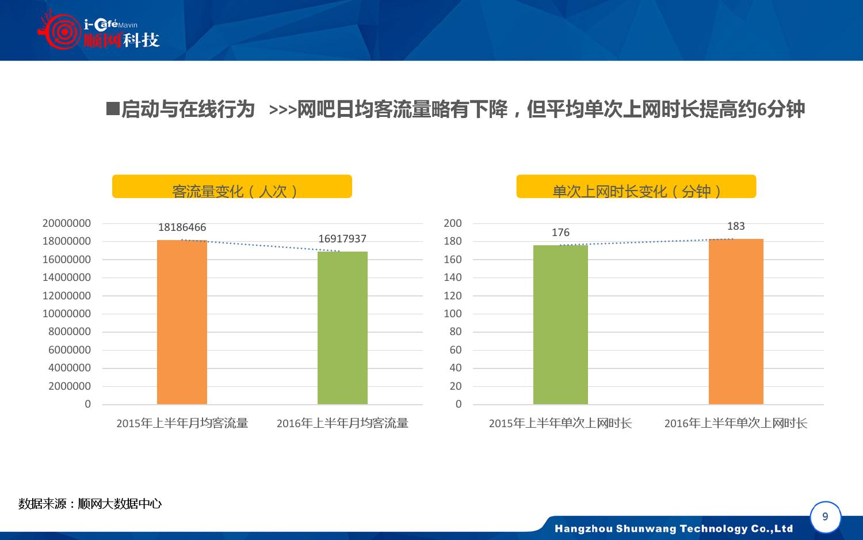 2015-2016年中国网吧行业顺网大数据报告蓝皮书_000010