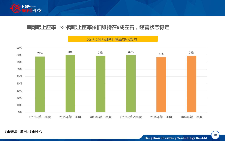 2015-2016年中国网吧行业顺网大数据报告蓝皮书_000011