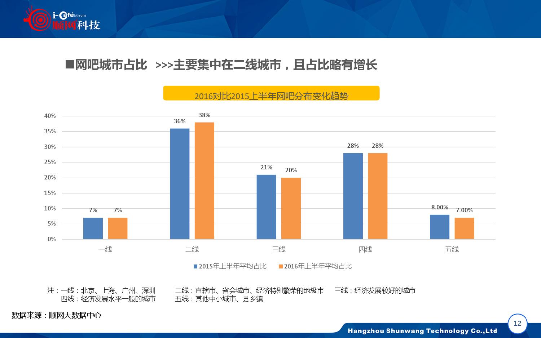 2015-2016年中国网吧行业顺网大数据报告蓝皮书_000013