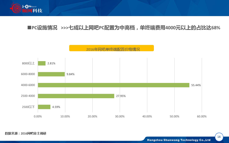 2015-2016年中国网吧行业顺网大数据报告蓝皮书_000017
