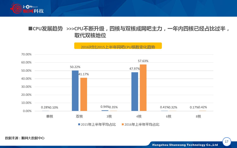2015-2016年中国网吧行业顺网大数据报告蓝皮书_000018