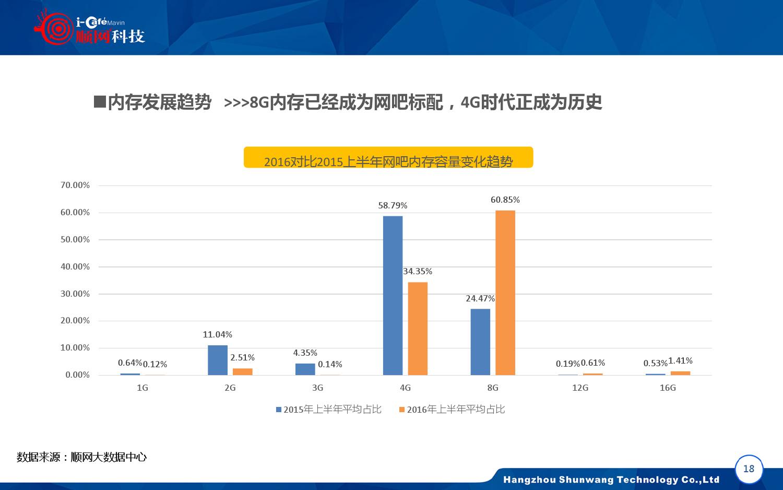 2015-2016年中国网吧行业顺网大数据报告蓝皮书_000019