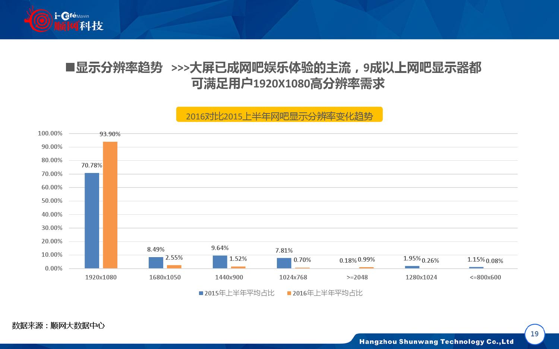 2015-2016年中国网吧行业顺网大数据报告蓝皮书_000020