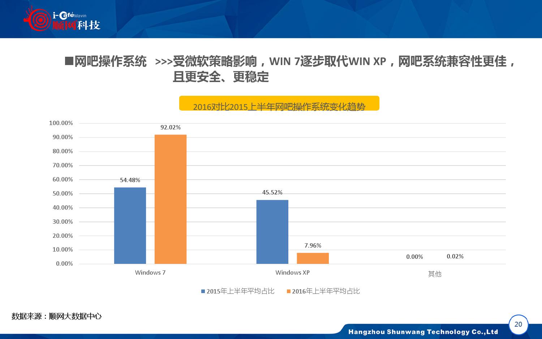 2015-2016年中国网吧行业顺网大数据报告蓝皮书_000021