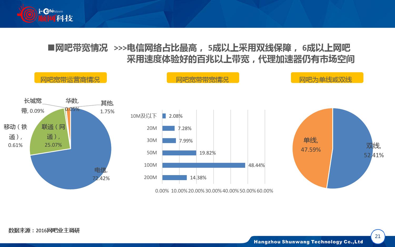 2015-2016年中国网吧行业顺网大数据报告蓝皮书_000022