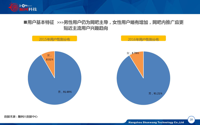 2015-2016年中国网吧行业顺网大数据报告蓝皮书_000029