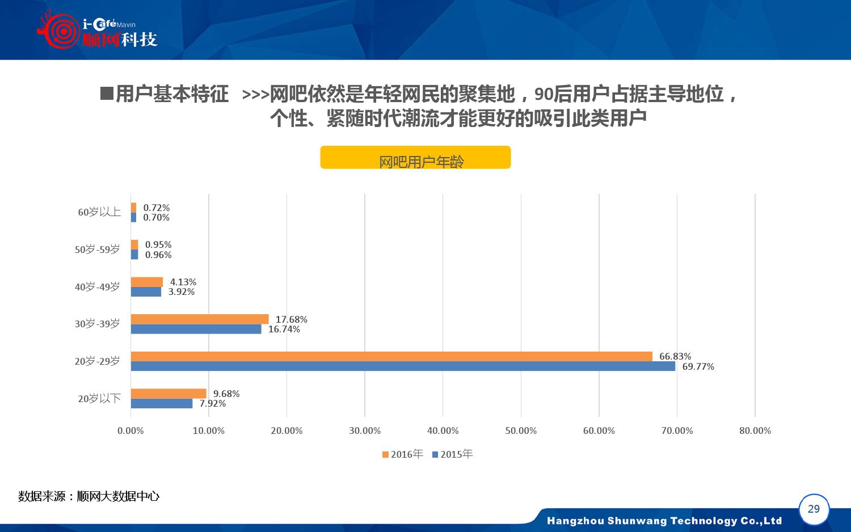 2015-2016年中国网吧行业顺网大数据报告蓝皮书_000030