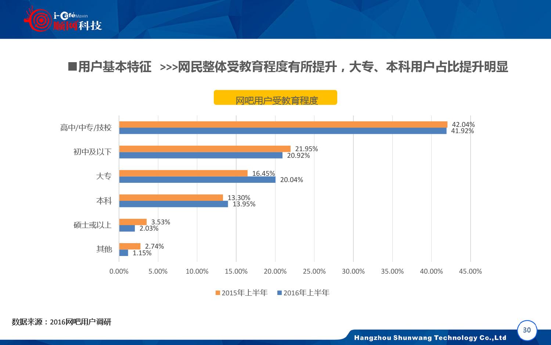 2015-2016年中国网吧行业顺网大数据报告蓝皮书_000031