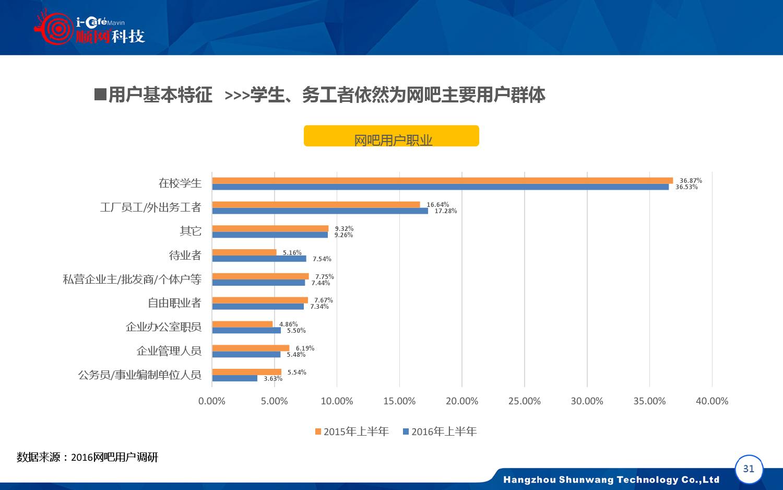 2015-2016年中国网吧行业顺网大数据报告蓝皮书_000032
